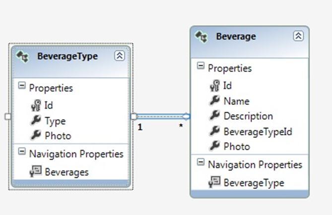 design view of association